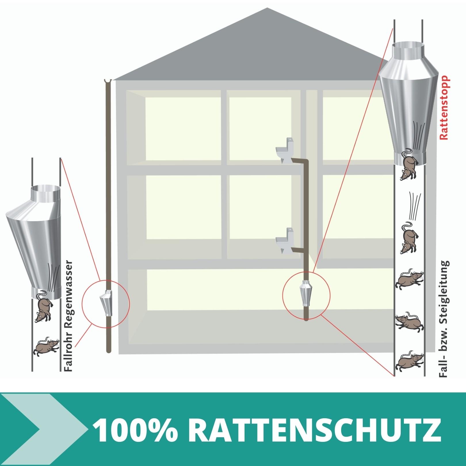 Rattenstopp/Rattenfalle Funktionsprinzip